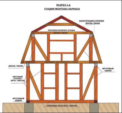 Каркасный дом с мансардой своими руками пошаговое фото